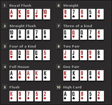 Ordem de sequencia do poker